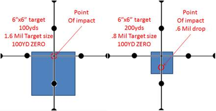 Target Engagement MILRAD Reticle