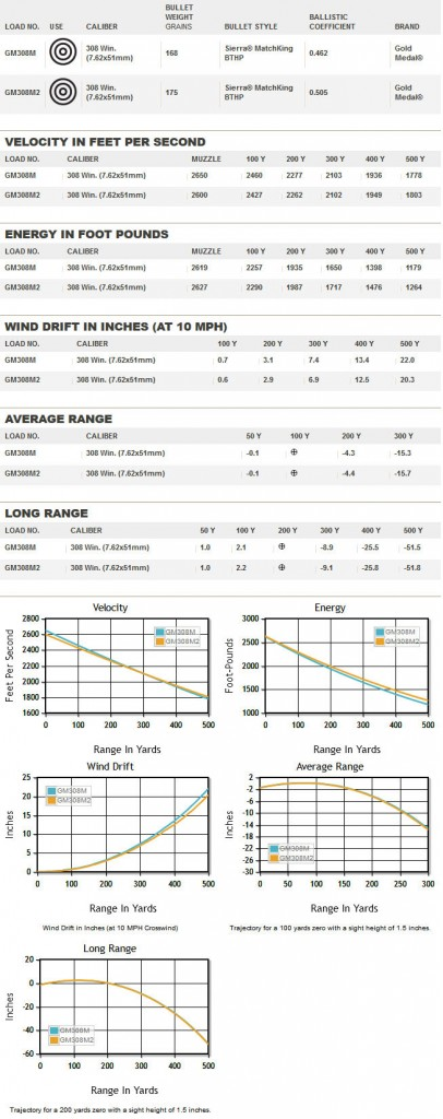 Infographic representing a side by side comparison of GM308M 168 grain and GM308M2 175 grain Federal Gold Medal Match 308 Winchester Match Ammunition